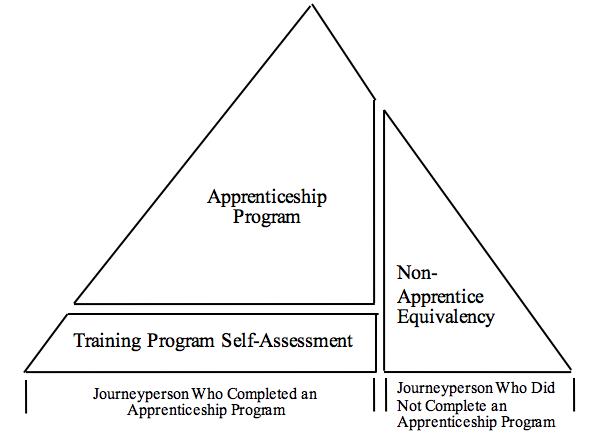 Basics of the Millwright Qualification Program